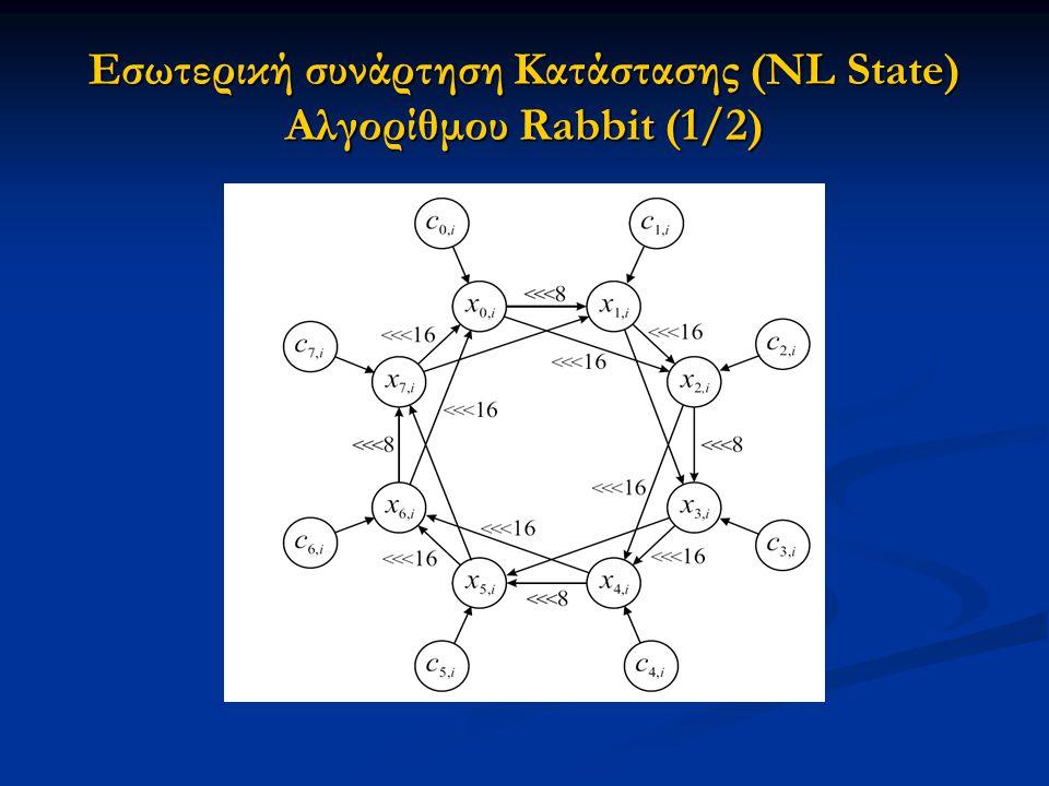 Εσωτερική συνάρτηση Κατάστασης (NL State) Αλγορίθμου Rabbit (1/2)
