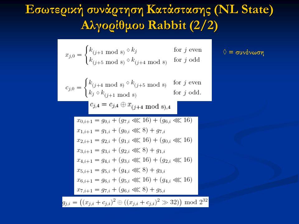Εσωτερική συνάρτηση Κατάστασης (NL State) Αλγορίθμου Rabbit (2/2) ◊ = συνένωση