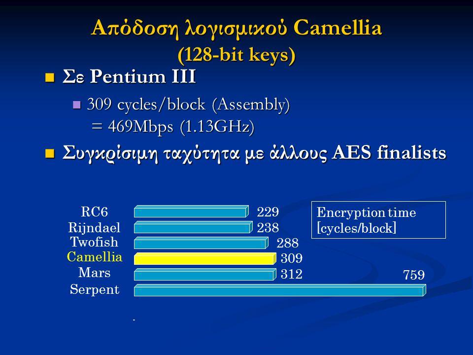 Απόδοση λογισμικού Camellia (128-bit keys) Σε Pentium III Σε Pentium III 309 cycles/block (Assembly) = 469Mbps (1.13GHz) 309 cycles/block (Assembly) =