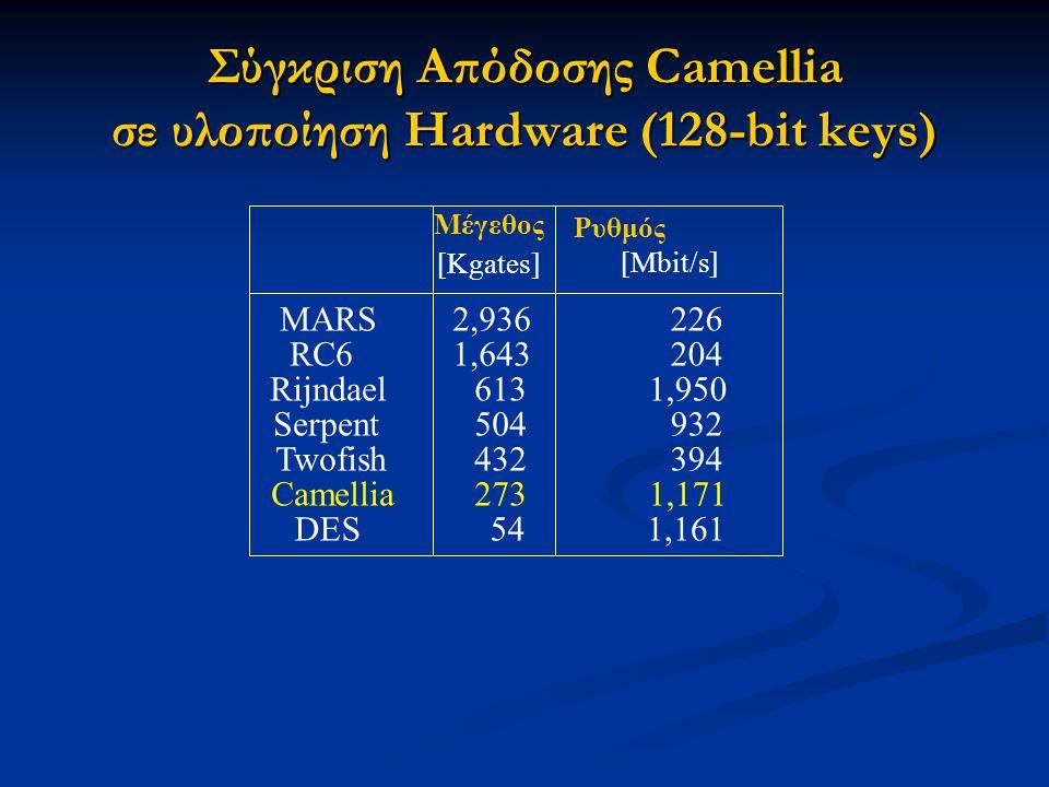 Σύγκριση Απόδοσης Camellia σε υλοποίηση Hardware (128-bit keys) MARS DES RC6 Rijndael Serpent Twofish Camellia 541,161 2,936226 1,643204 6131,950 5049