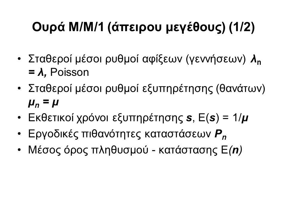 Ουρά Μ/Μ/1 (άπειρου μεγέθους) (2/2) Η ουρά Μ/Μ/1 P n = (1-ρ) ρ n, n = 0,1,2,…, ρ = λ/μ < 1 E(n) = ρ/(1-ρ) Νόμος του Little: E(T) = E(n)/γ = E(n)/λ E(T) = (1/μ) / (1-ρ)