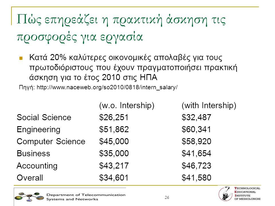 26 Πώς επηρεάζει η πρακτική άσκηση τις προσφορές για εργασία (w.o. Intership)(with Intership) Social Science$26,251$32,487 Engineering$51,862$60,341 C