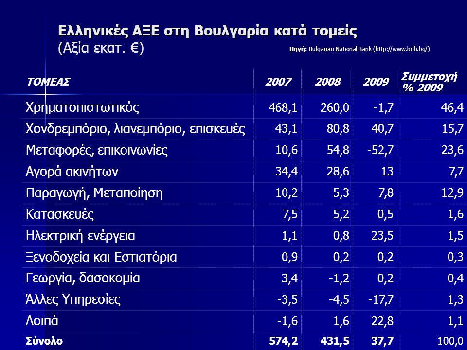 Ελληνικές ΑΞΕ στη Βουλγαρία κατά τομείς ( Ελληνικές ΑΞΕ στη Βουλγαρία κατά τομείς (Αξία εκατ. €) ΤΟΜΕΑΣ200720082009 Συμμετοχή % 2009 Χρηματοπιστωτικός