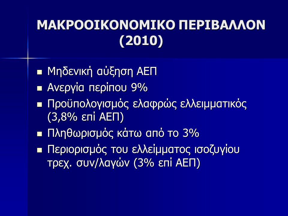 ΜΑΚΡΟΟΙΚΟΝΟΜΙΚΟ ΠΕΡΙΒΑΛΛΟΝ (2010) Μηδενική αύξηση ΑΕΠ Μηδενική αύξηση ΑΕΠ Ανεργία περίπου 9% Ανεργία περίπου 9% Προϋπολογισμός ελαφρώς ελλειμματικός (
