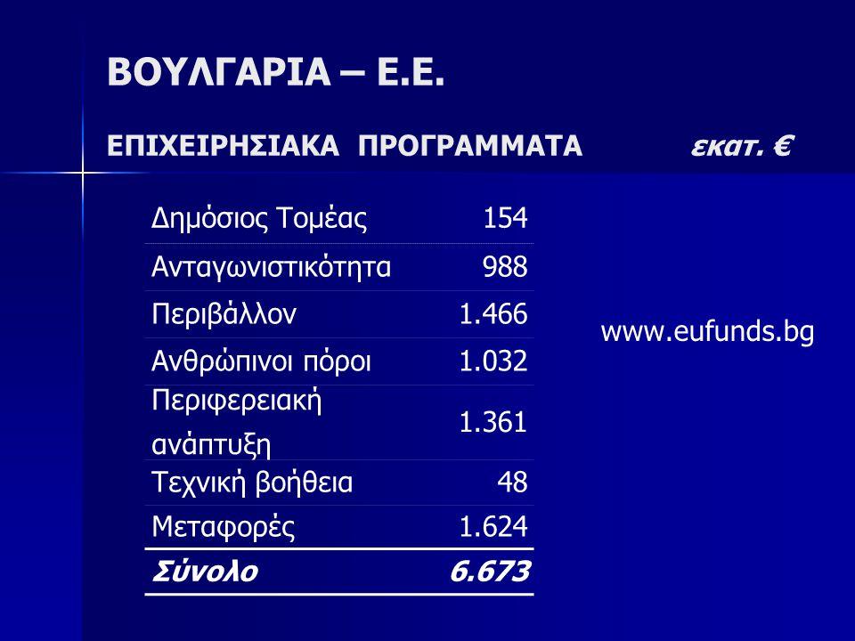 ΒΟΥΛΓΑΡΙΑ – Ε.Ε. ΕΠΙΧΕΙΡΗΣΙΑΚΑ ΠΡΟΓΡΑΜΜΑΤΑ εκατ. € www.eufunds.bg Δημόσιος Τομέας154 Ανταγωνιστικότητα988 Περιβάλλον1.466 Ανθρώπινοι πόροι1.032 Περιφε