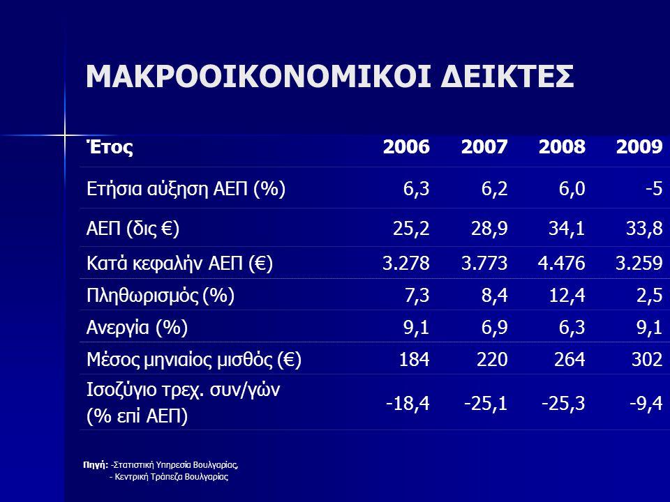 ΕΞΩΤΕΡΙΚΟ ΕΜΠΟΡΙΟ Κυριότεροι εμπορικοί εταίροι Βουλγαρίας 2009 Πηγή: Bulgarian National Bank (http://www.bnb.bg/) Εισαγωγές (δις €)Εξαγωγές (δις €) Αξία% % Σύνολο16,7100,0Σύνολο11,8100,0 Ρωσία2,213,1Γερμανία1,311,2 Γερμανία2,112,3Ελλάδα1,19,4 Ιταλία1,37,8Ιταλία1,19,3 Ελλάδα16,1Ρουμανία18,6 Ρουμανία0,95,6Τουρκία0,97,3 Τουρκία0,95,5Βέλγιο0,75,6 Ρουμανία1,24,7Σερβία0,74,5 ΜΣ14,356,4ΜΣ8,254,0