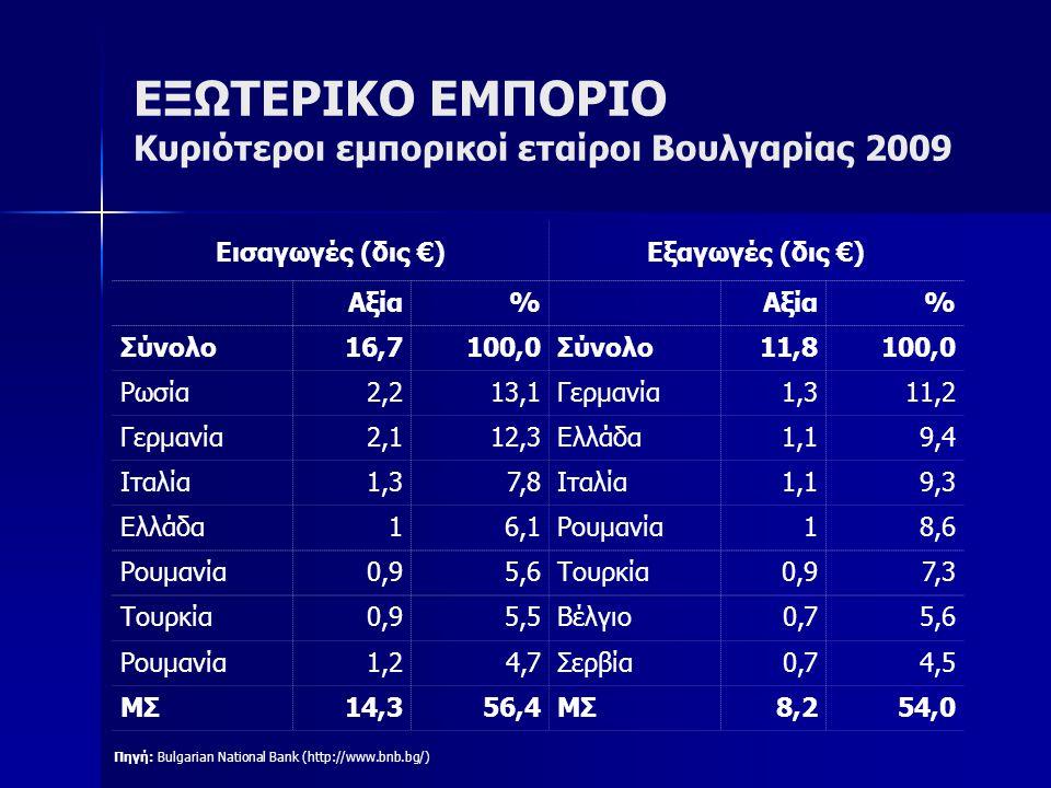 ΕΞΩΤΕΡΙΚΟ ΕΜΠΟΡΙΟ Κυριότεροι εμπορικοί εταίροι Βουλγαρίας 2009 Πηγή: Bulgarian National Bank (http://www.bnb.bg/) Εισαγωγές (δις €)Εξαγωγές (δις €) Αξ