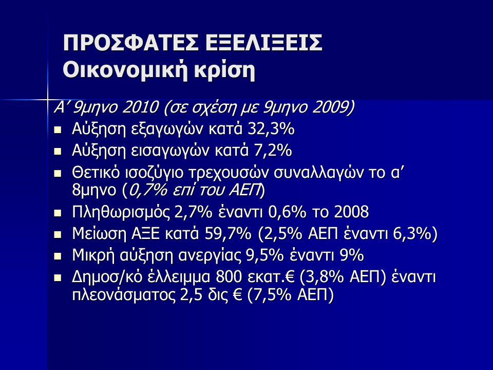 ΠΡΟΣΦΑΤΕΣ ΕΞΕΛΙΞΕΙΣ Οικονομική κρίση Α' 9μηνο 2010 (σε σχέση με 9μηνο 2009) Αύξηση εξαγωγών κατά 32,3% Αύξηση εξαγωγών κατά 32,3% Αύξηση εισαγωγών κατ