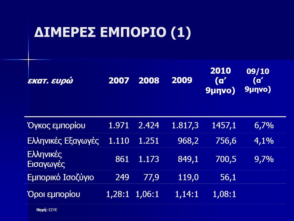 ΔΙΜΕΡΕΣ ΕΜΠΟΡΙΟ (1) εκατ. ευρώ200720082009 2010 (α' 9μηνο) 09/10 (α' 9μηνο) Όγκος εμπορίου1.9712.424 1.817,31457,16,7% Ελληνικές Εξαγωγές1.1101.251968