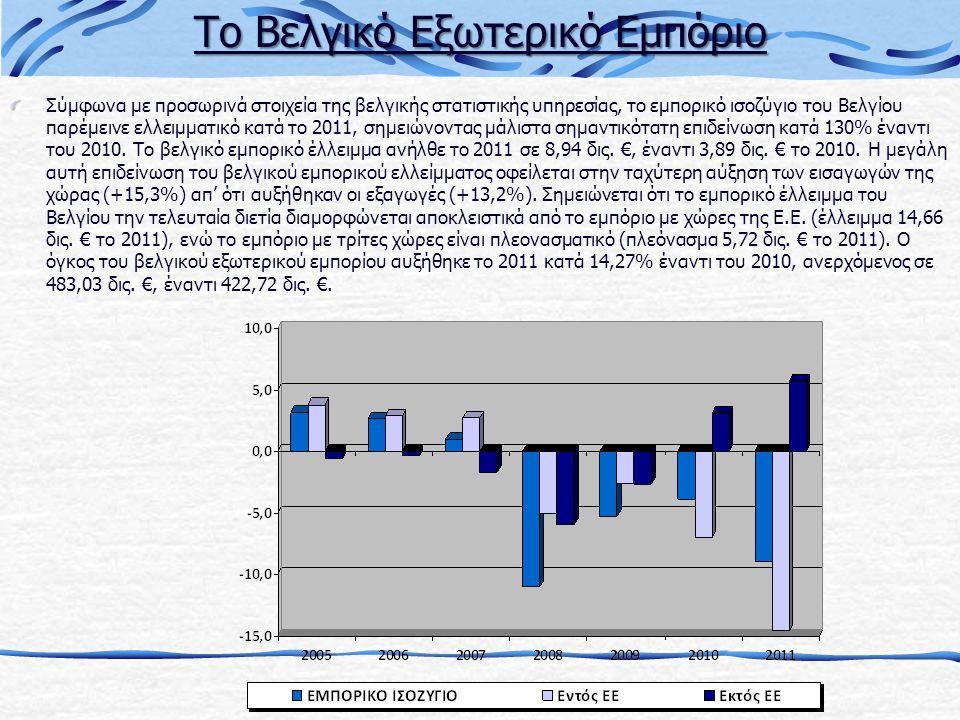 Σύμφωνα με προσωρινά στοιχεία της βελγικής στατιστικής υπηρεσίας, το εμπορικό ισοζύγιο του Βελγίου παρέμεινε ελλειμματικό κατά το 2011, σημειώνοντας μάλιστα σημαντικότατη επιδείνωση κατά 130% έναντι του 2010.