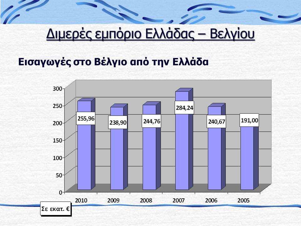 Εισαγωγές στο Βέλγιο από την Ελλάδα Διμερές εμπόριο Ελλάδας – Βελγίου