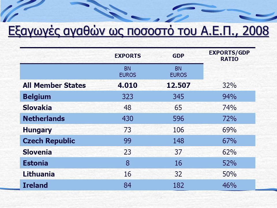Εξαγωγές αγαθών ως ποσοστό του Α.Ε.Π., 2008 EXPORTSGDP EXPORTS/GDP RATIO BN EUROS BN EUROS All Member States4.01012.50732% Belgium32334594% Slovakia486574% Netherlands43059672% Hungary7310669% Czech Republic9914867% Slovenia233762% Estonia81652% Lithuania163250% Ireland8418246%