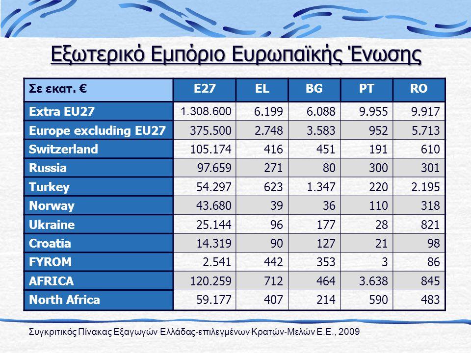 Συγκριτικός Πίνακας Εξαγωγών Ελλάδας ‐ επιλεγμένων Κρατών ‐ Μελών Ε.Ε., 2009 Σε εκατ.