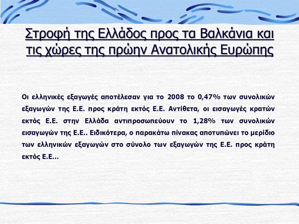 Στροφή της Ελλάδος προς τα Βαλκάνια και τις χώρες της πρώην Ανατολικής Ευρώπης Οι ελληνικές εξαγωγές αποτέλεσαν για το 2008 το 0,47% των συνολικών εξαγωγών της Ε.Ε.