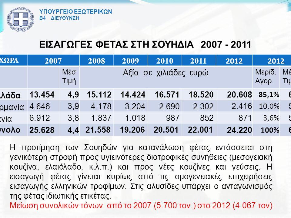 ΥΠΟΥΡΓΕΙΟ ΕΞΩΤΕΡΙΚΩΝ Β4 ΔΙΕΥΘΥΝΣΗ ΕΙΣΑΓΩΓΕΣ ΦΕΤΑΣ ΣΤΗ ΣΟΥΗΔΙΑ 2007 - 2011 ΧΩΡΑ 20072008200920102011 2012 Μέσ Τιμή Αξία σε χιλιάδες ευρώ Μερίδ.