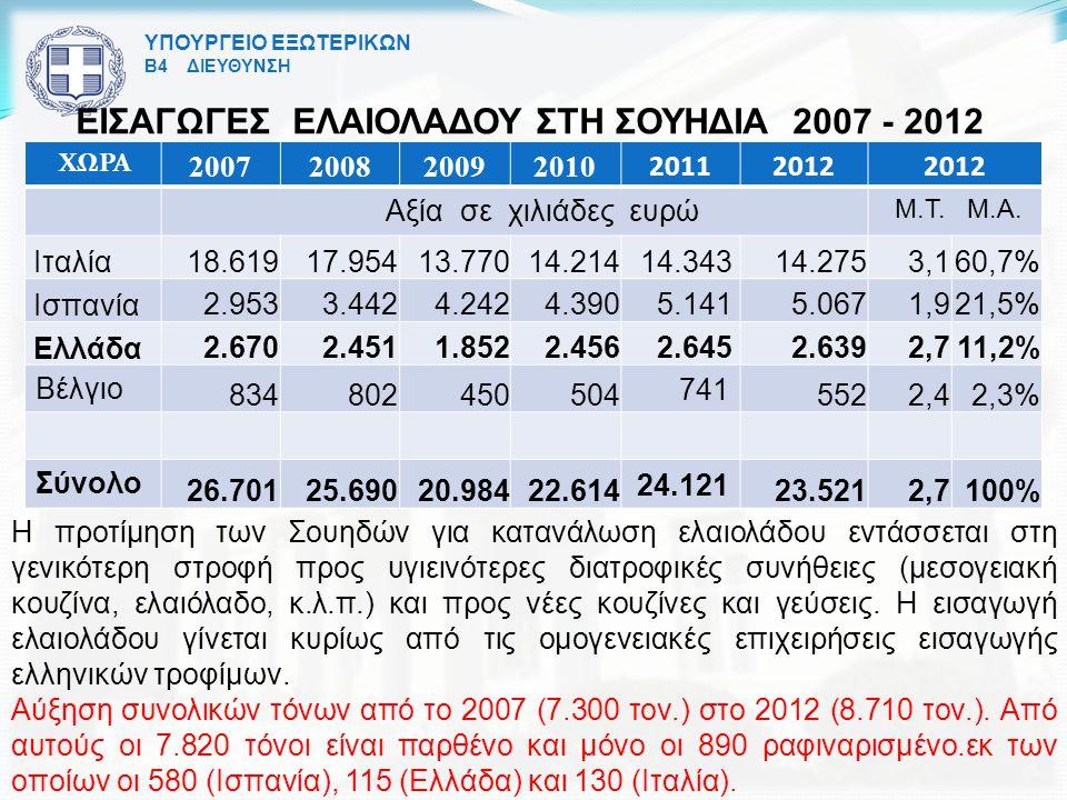 ΥΠΟΥΡΓΕΙΟ ΕΞΩΤΕΡΙΚΩΝ Β4 ΔΙΕΥΘΥΝΣΗ ΕΙΣΑΓΩΓΕΣ ΕΛΑΙΟΛΑΔΟΥ ΣΤΗ ΣΟΥΗΔΙΑ 2007 - 2012 ΧΩΡΑ 2007200820092010 20112012 Αξία σε χιλιάδες ευρώ M.T.