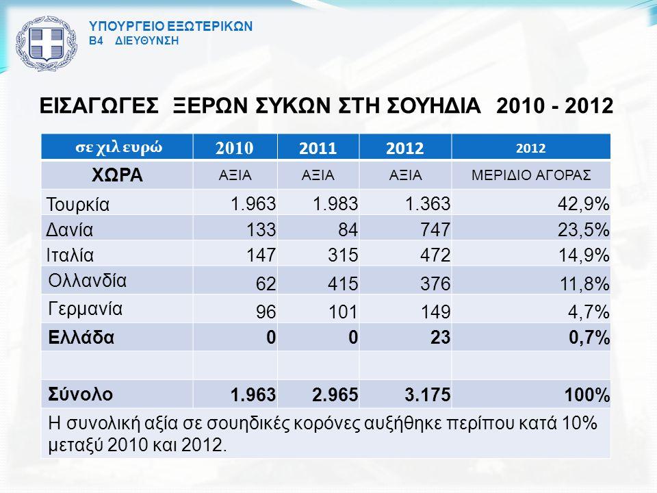 ΥΠΟΥΡΓΕΙΟ ΕΞΩΤΕΡΙΚΩΝ Β4 ΔΙΕΥΘΥΝΣΗ ΕΙΣΑΓΩΓΕΣ ΞΕΡΩΝ ΣΥΚΩΝ ΣΤΗ ΣΟΥΗΔΙΑ 2010 - 2012 σε χιλ ευρώ 2010 20112012 ΧΩΡΑ ΑΞΙΑ ΜΕΡΙΔΙΟ ΑΓΟΡΑΣ Τουρκία 1.9631.9831.36342,9% Δανία 1338474723,5% Ιταλία 14731547214,9% Ολλανδία 6241537611,8% Γερμανία 961011494,7% Ελλάδα 00230,7% Σύνολο 1.9632.9653.175100% Η συνολική αξία σε σουηδικές κορόνες αυξήθηκε περίπου κατά 10% μεταξύ 2010 και 2012.
