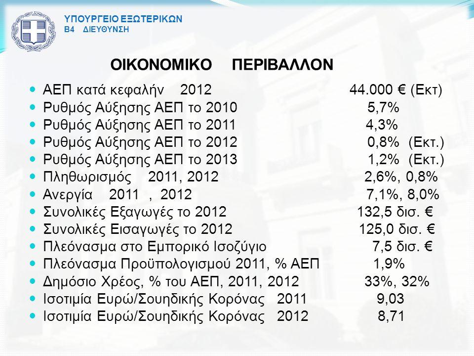 ΥΠΟΥΡΓΕΙΟ ΕΞΩΤΕΡΙΚΩΝ Β4 ΔΙΕΥΘΥΝΣΗ ΟΙΚΟΝΟΜΙΚΟ ΠΕΡΙΒΑΛΛΟΝ ΑΕΠ κατά κεφαλήν 2012 44.000 € (Εκτ) Ρυθμός Αύξησης ΑΕΠ το 2010 5,7% Ρυθμός Αύξησης ΑΕΠ το 2011 4,3% Ρυθμός Αύξησης ΑΕΠ το 2012 0,8% (Εκτ.) Ρυθμός Αύξησης ΑΕΠ το 2013 1,2% (Εκτ.) Πληθωρισμός 2011, 2012 2,6%, 0,8% Ανεργία 2011, 2012 7,1%, 8,0% Συνολικές Εξαγωγές το 2012 132,5 δισ.