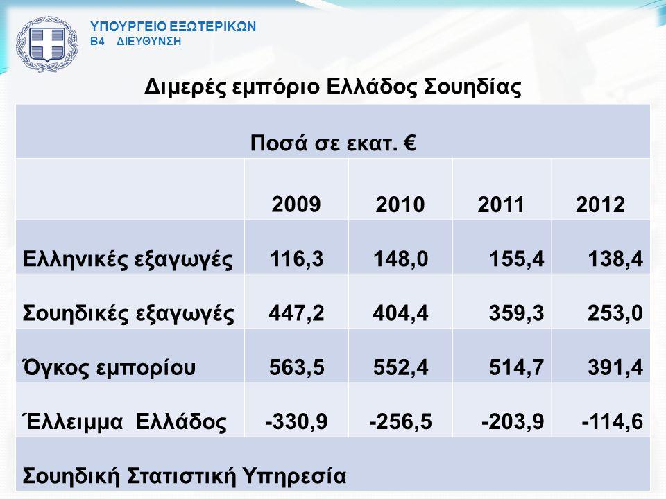 ΥΠΟΥΡΓΕΙΟ ΕΞΩΤΕΡΙΚΩΝ Β4 ΔΙΕΥΘΥΝΣΗ Διμερές εμπόριο Ελλάδος Σουηδίας Ποσά σε εκατ.