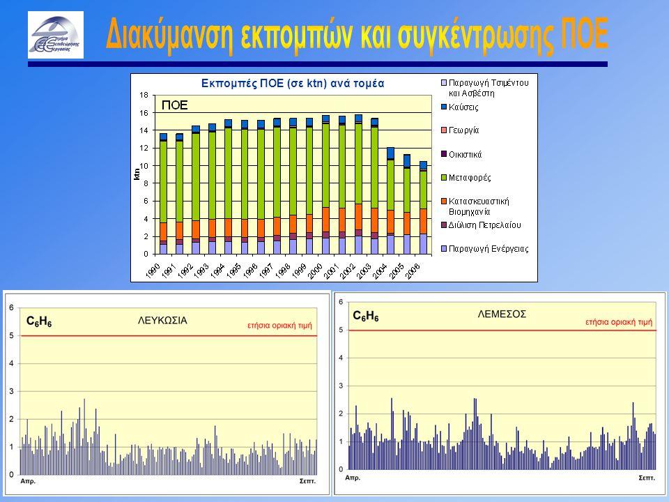 Εκπομπές ΠΟΕ (σε ktn) ανά τομέα