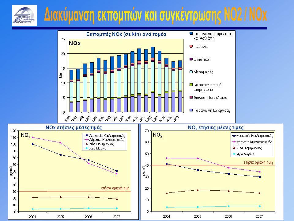 Εκπομπές ΝΟx (σε ktn) ανά τομέα NOx ετήσιες μέσες τιμές NO 2 ετήσιες μέσες τιμές