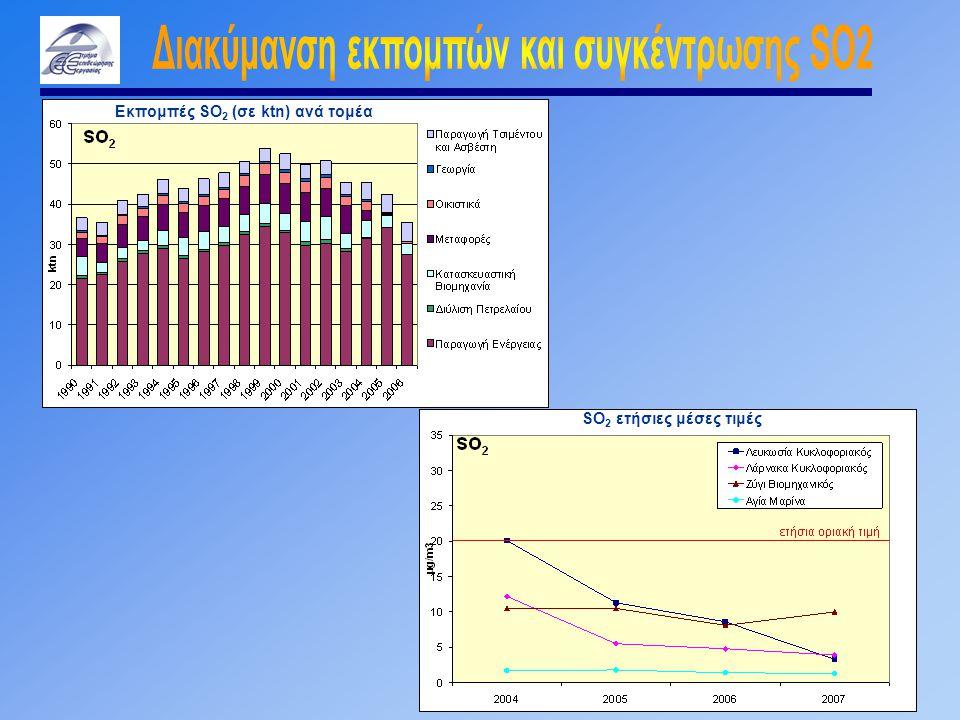 Εκπομπές SO 2 (σε ktn) ανά τομέα SO 2 ετήσιες μέσες τιμές