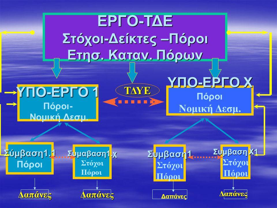 ΕΡΓΟ-ΤΔΕ Στόχοι-Δείκτες –Πόροι Ετησ. Καταν. Πόρων ΥΠΟ-ΕΡΓΟ 1 Πόροι- Νομική Δεσμ.