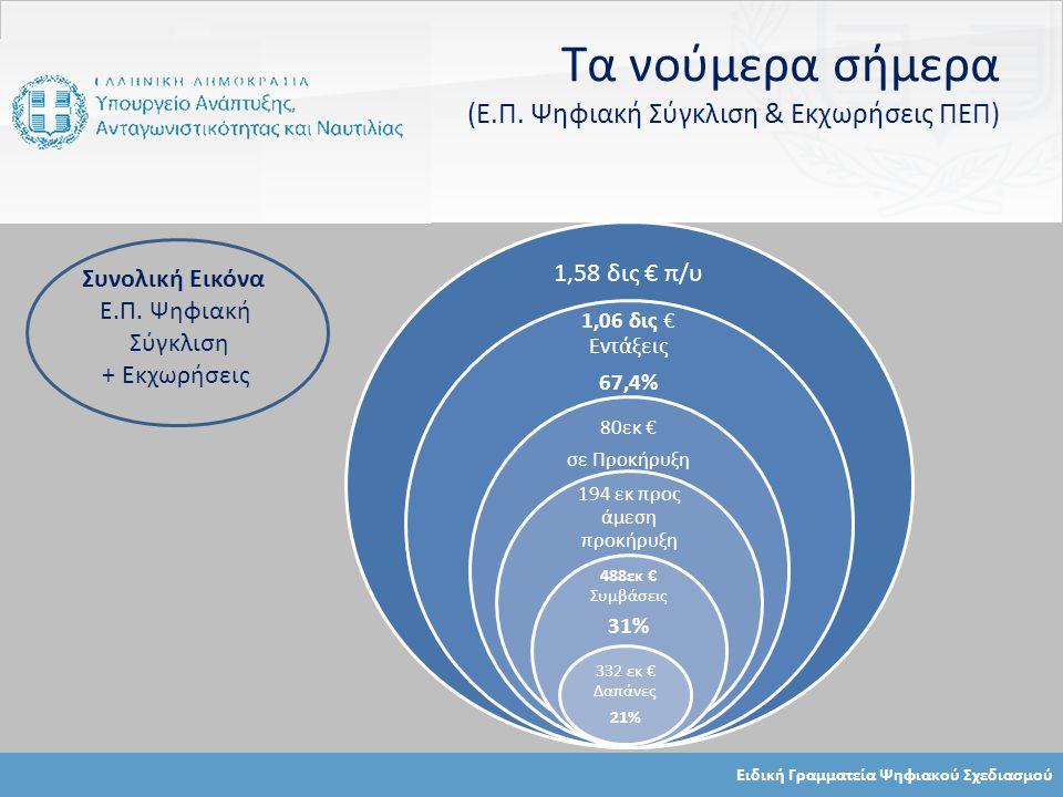 Ειδική Γραμματεία Ψηφιακού Σχεδιασμού Ηλεκτρονική διακυβέρνηση (έργα χρηματοδοτούμενα από Ε.Π.