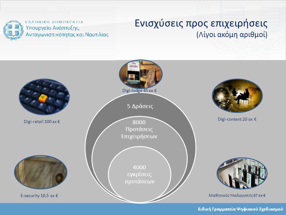 Ειδική Γραμματεία Ψηφιακού Σχεδιασμού Ενισχύσεις προς επιχειρήσεις (Λίγοι ακόμη αριθμοί) 5 Δράσεις 8000 Προτάσεις Επιχειρήσεων 4000 εγκρίσεις προτάσεων Digi-retail 100 εκ € E-security 10,5 εκ € Digi-content 20 εκ € Μαθητικός Υπολογιστής 67 εκ € Digi-lodge 45 εκ €