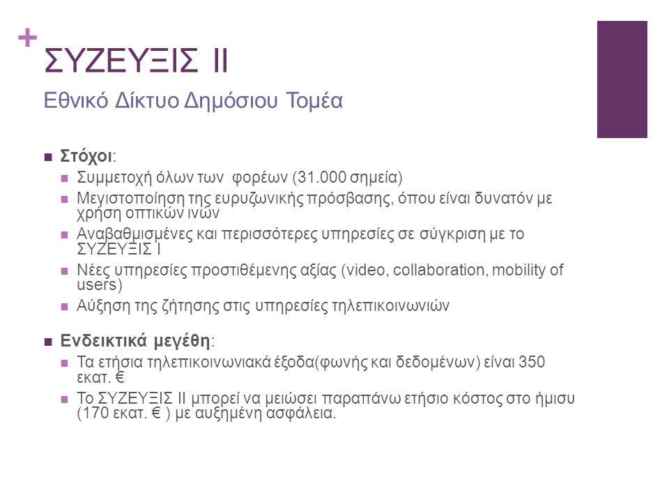 + ΣΥΖΕΥΞΙΣ II Στόχοι: Συμμετοχή όλων των φορέων (31.000 σημεία) Μεγιστοποίηση της ευρυζωνικής πρόσβασης, όπου είναι δυνατόν με χρήση οπτικών ινών Αναβ