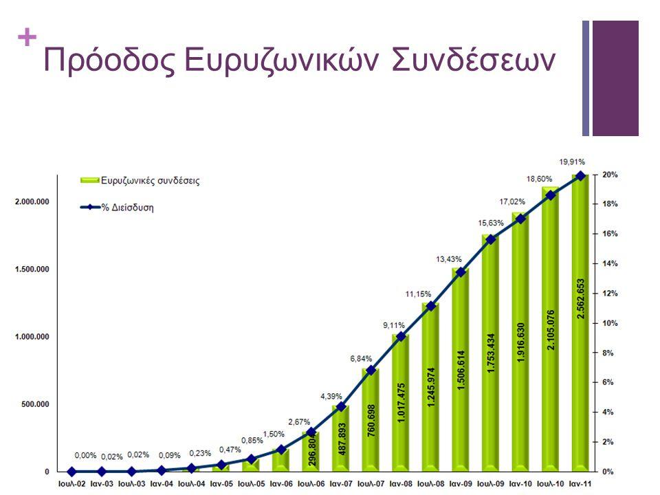 + Πρόοδος Ευρυζωνικών Συνδέσεων