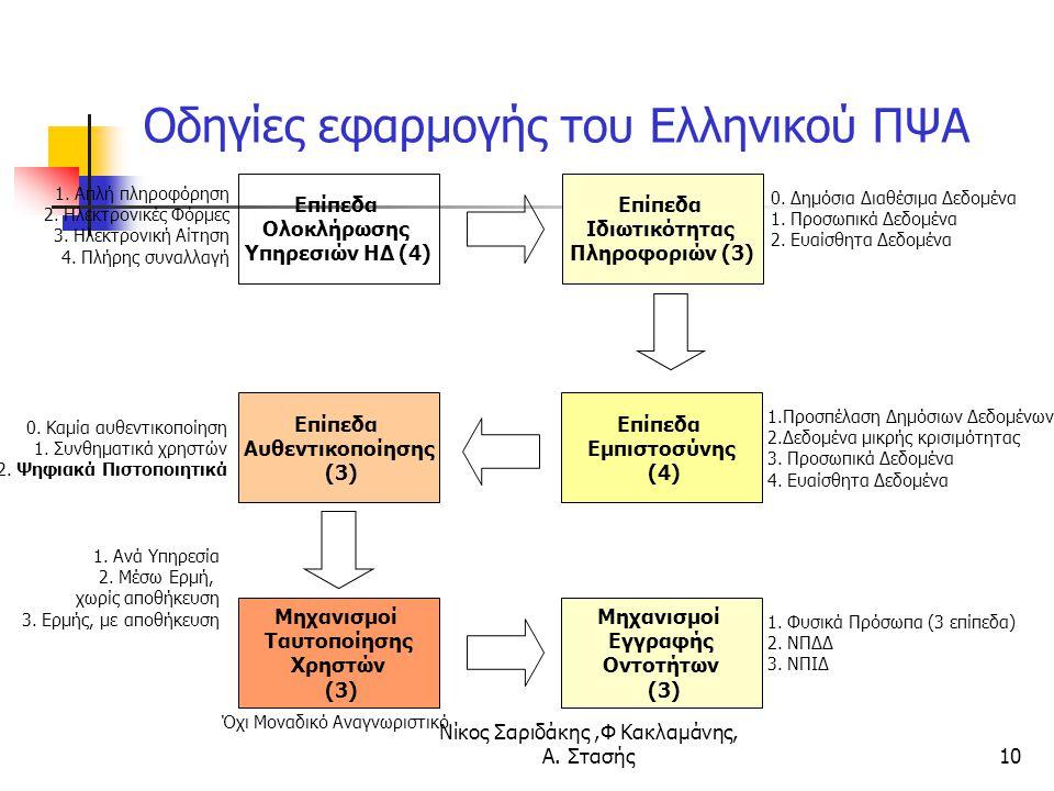 Νίκος Σαριδάκης,Φ Κακλαμάνης, Α. Στασής10 Οδηγίες εφαρμογής του Ελληνικού ΠΨΑ Επίπεδα Ολοκλήρωσης Υπηρεσιών ΗΔ (4) Επίπεδα Ιδιωτικότητας Πληροφοριών (