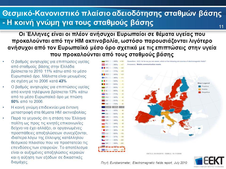 Θεσμικό-Κανονιστικό πλαίσιο αδειοδότησης σταθμών βάσης - Η κοινή γνώμη για τους σταθμούς βάσης Ο βαθμός ανησυχίας για επιπτώσεις υγείας από σταθμούς βάσης στην Ελλάδα βρίσκεται το 2010 11% κάτω από το μέσο Ευρωπαϊκό όρο.