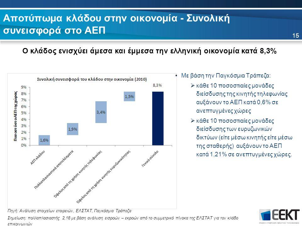 Αποτύπωμα κλάδου στην οικονομία - Συνολική συνεισφορά στο ΑΕΠ Ο κλάδος ενισχύει άμεσα και έμμεσα την ελληνική οικονομία κατά 8,3% 15 Πηγή: Ανάλυση στοιχείων εταιρειών, ΕΛΣΤΑΤ, Παγκόσμια Τράπεζα Σημείωση: πολλαπλασιαστής 2,18 με βάση ανάλυση εισροών – εκροών από το συμμετρικό πίνακα της ΕΛΣΤΑΤ για τον κλάδο επικοινωνιών Με βάση την Παγκόσμια Τράπεζα:  κάθε 10 ποσοστιαίες μονάδες διείσδυσης της κινητής τηλεφωνίας αυξάνουν το ΑΕΠ κατά 0,6% σε ανεπτυγμένες χώρες  κάθε 10 ποσοστιαίες μονάδες διείσδυσης των ευρυζωνικών δικτύων (είτε μέσω κινητής είτε μέσω της σταθερής) αυξάνουν το ΑΕΠ κατά 1,21% σε ανεπτυγμένες χώρες.