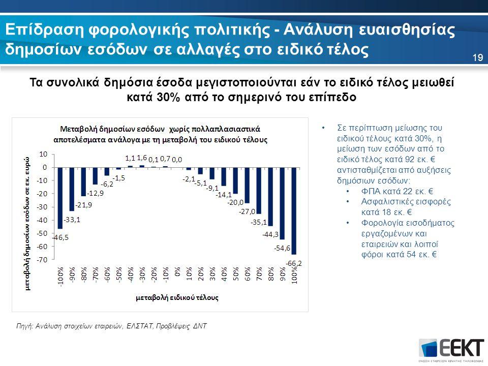 Επίδραση φορολογικής πολιτικής - Ανάλυση ευαισθησίας δημοσίων εσόδων σε αλλαγές στο ειδικό τέλος Τα συνολικά δημόσια έσοδα μεγιστοποιούνται εάν το ειδικό τέλος μειωθεί κατά 30% από το σημερινό του επίπεδο 19 Πηγή: Ανάλυση στοιχείων εταιρειών, ΕΛΣΤΑΤ, Προβλέψεις ΔΝΤ Σε περίπτωση μείωσης του ειδικού τέλους κατά 30%, η μείωση των εσόδων από το ειδικό τέλος κατά 92 εκ.