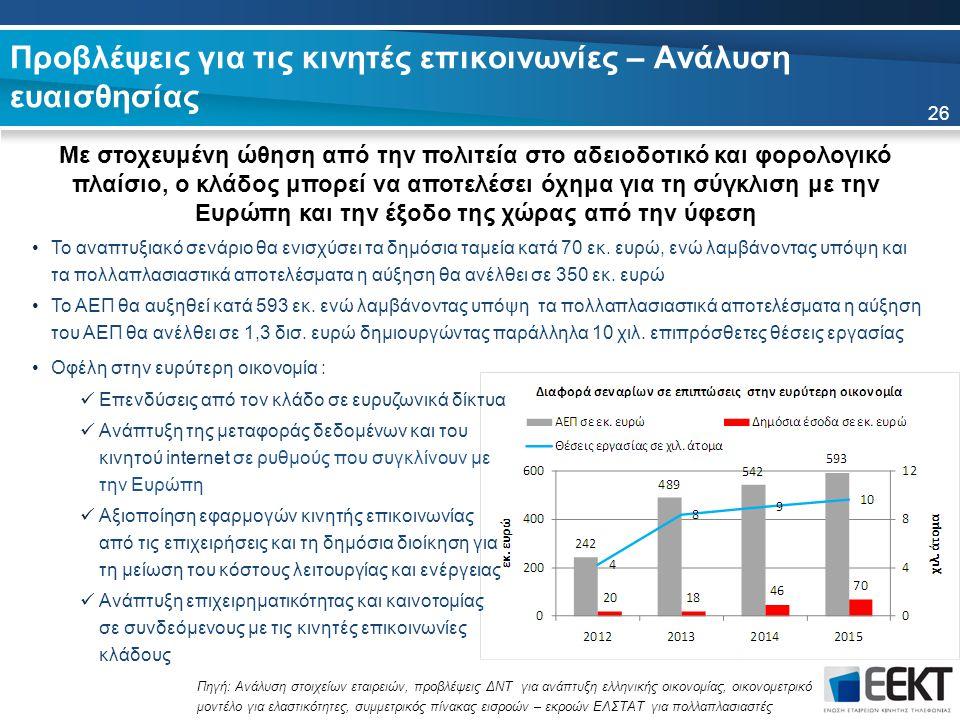Προβλέψεις για τις κινητές επικοινωνίες – Ανάλυση ευαισθησίας 26 Πηγή: Ανάλυση στοιχείων εταιρειών, προβλέψεις ΔΝΤ για ανάπτυξη ελληνικής οικονομίας, οικονομετρικό μοντέλο για ελαστικότητες, συμμετρικός πίνακας εισροών – εκροών ΕΛΣΤΑΤ για πολλαπλασιαστές Με στοχευμένη ώθηση από την πολιτεία στο αδειοδοτικό και φορολογικό πλαίσιο, ο κλάδος μπορεί να αποτελέσει όχημα για τη σύγκλιση με την Ευρώπη και την έξοδο της χώρας από την ύφεση Το αναπτυξιακό σενάριο θα ενισχύσει τα δημόσια ταμεία κατά 70 εκ.