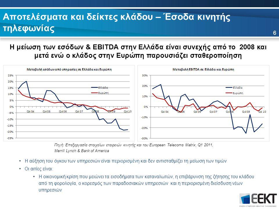 Η αύξηση του όγκου των υπηρεσιών είναι περιορισμένη και δεν αντισταθμίζει τη μείωση των τιμών Οι αιτίες είναι: Η οικονομική κρίση που μειώνει τα εισοδήματα των καταναλωτών, η επιβάρυνση της ζήτησης του κλάδου από τη φορολογία, ο κορεσμός των παραδοσιακών υπηρεσιών και η περιορισμένη διείσδυση νέων υπηρεσιών Αποτελέσματα και δείκτες κλάδου – Έσοδα κινητής τηλεφωνίας Η μείωση των εσόδων & EBITDA στην Ελλάδα είναι συνεχής από το 2008 και μετά ενώ ο κλάδος στην Ευρώπη παρουσιάζει σταθεροποίηση 6 Πηγή: Επεξεργασία στοιχείων εταιρειών κινητής και του European Telecoms Matrix, Q1 2011, Merrill Lynch & Bank of America