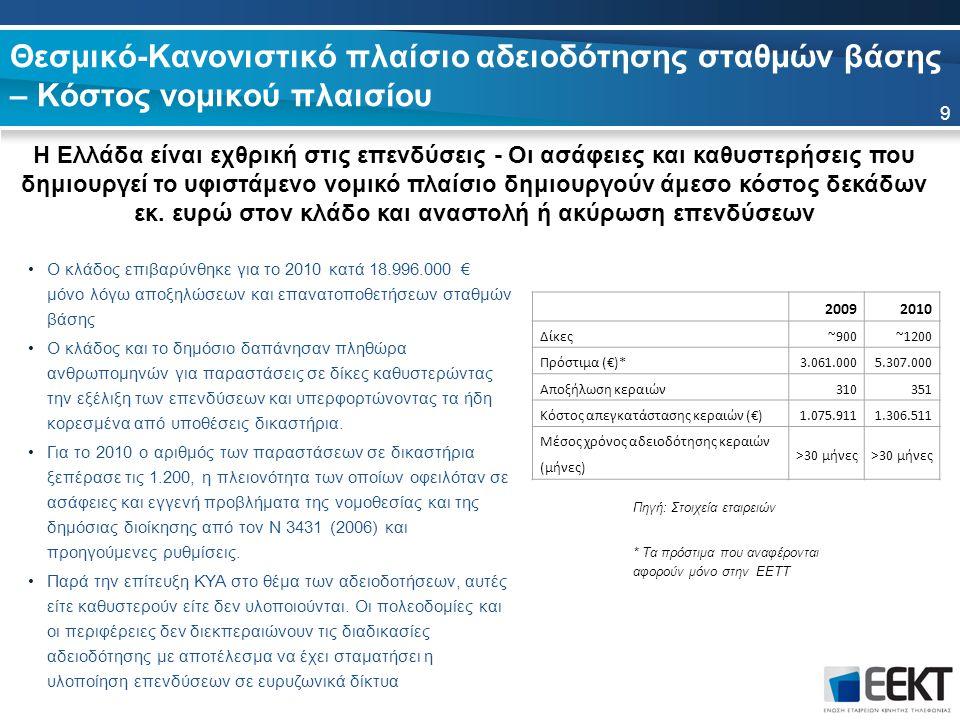 Θεσμικό-Κανονιστικό πλαίσιο αδειοδότησης σταθμών βάσης – Χρόνος και προϋποθέσεις αδειοδοτήσεων 10 ΧώραΠροϋποθέσειςΧρονοδιάγραμμα ΑυστρίαΔιάφορεςΣυνήθως 6 μήνες ΒέλγιοΔιάφορεςΣυνήθως 6 μήνες ΒουλγαρίαΥπουργείο Υγείας, RF μετρήσειςΔεν προβλέπεται ΓαλλίαΠολεοδομική Άδεια >12μΣυνήθως 1-6 μήνες ΓερμανίαΠολεοδομική Άδεια >10μΣυνήθως 6 μήνες ΔανίαΠολεοδομική ΆδειαΣυνήθως 3-6 μήνες Ελλάδα Άδειες και γνωμοδοτήσεις σε (εώς) 7 διαφορετικές Αρχές Συνήθως >30 μήνες Ηνωμένο Βασίλειο<15μ επιτρπόμενο ύψοςΝομικά 8 εβδομάδες ΙρλανδίαΠολεοδομική ΆδειαΣυνήθως 2-3 μήνες ΙσπανίαΠολεοδομική Άδεια κ Άδεια ΥπουργείουΝομικά 6 μήνες Συνήθως 18 μήνες ΙταλίαΠολεοδομική ΆδειαΣυνήθως 3 μήνες ΚύπροςΕξουσιοδότηση από διάφορες αρχέςΝομικά 2 μήνες, Συνήθως 12 μήνες ΛιθουανίαΠολεοδομική Άδεια και Μελέτη ΑκτινοβολίαςΝομικά 6 μήνες Συνήθως 18 μήνες ΜάλταΠολεοδομική ΆδειαΣυνήθως 4-6 μήνες ΟλλανδίαΠολεοδομική Άδεια >6μΣυνήθως 3-5 μήνες ή 9-15 μήνες ΟυγγαρίαΠολεοδομική Άδεια >6μΣυνήθως 6 μήνες ΠολωνίαΠολεοδομική Άδεια και Μελέτη ΑκτινοβολίαςΣυνήθως 18-24 μήνες ΠορτογαλίαΠολεοδομική ΆδειαΝομικά 1 μήνα ΡουμανίαΠολεοδομική Άδεια και Μελέτη ΑκτινοβολίαςΣυνήθως 5 μήνες ΣλοβακίαΠολεοδομική Άδεια κ Άδεια ΥπουργείουΣυνήθως 3-12 μήνες ΣλοβενίαΠολεοδομική Άδεια <10μ κ Άδεια ΥπουργείουΣυνήθως 6 μήνες ΣουηδίαΠολεοδομική ΆδειαΣυνήθως 3 μήνες ΤσεχίαΠολεοδομική ΆδειαΣυνήθως 2 μήνες ΦινλανδιαΠολεοδομική Άδεια και Ανάλυση ΕπιπτώσεωνΣυνήθως 6 μήνες Συγκριτικά με τις υπόλοιπες Ευρωπαϊκές χώρες η Ελλάδα διατηρεί τον μικρότερο αριθμό αδειοδοτημένων κεραιών, τους μεγαλύτερους χρόνους καθυστερήσεων και τον μεγαλύτερο αριθμό εμπλεκόμενων αρχών Πηγή: GSMA 2010