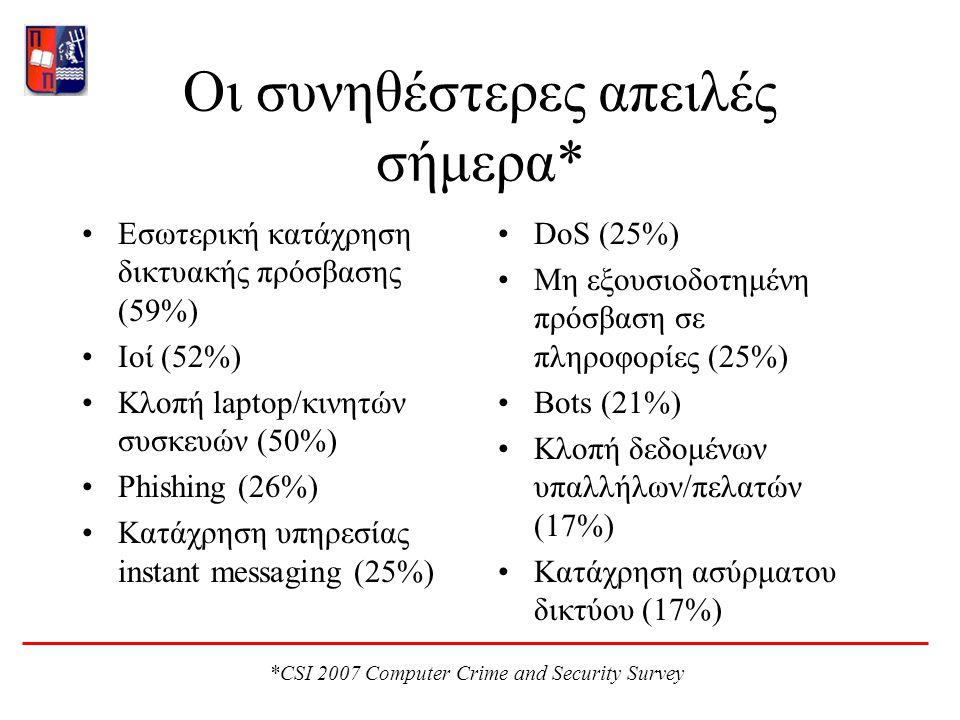 Οι συνηθέστερες απειλές σήμερα* Εσωτερική κατάχρηση δικτυακής πρόσβασης (59%) Ιοί (52%) Κλοπή laptop/κινητών συσκευών (50%) Phishing (26%) Κατάχρηση υπηρεσίας instant messaging (25%) DoS (25%) Μη εξουσιοδοτημένη πρόσβαση σε πληροφορίες (25%) Bots (21%) Κλοπή δεδομένων υπαλλήλων/πελατών (17%) Κατάχρηση ασύρματου δικτύου (17%) *CSI 2007 Computer Crime and Security Survey