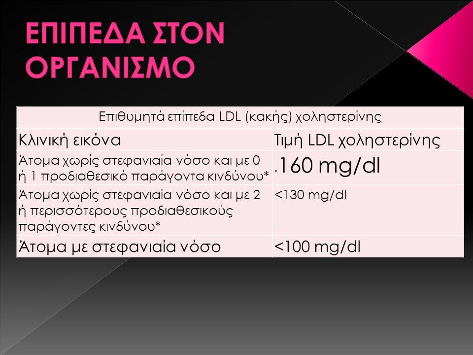 Άτομα με στεφανιαία νόσο<100 mg/dl Επιθυμητά επίπεδα LDL (κακής) χοληστερίνης Κλινική εικόναΤιμή LDL χοληστερίνης Άτομα χωρίς στεφανιαία νόσο και με 0