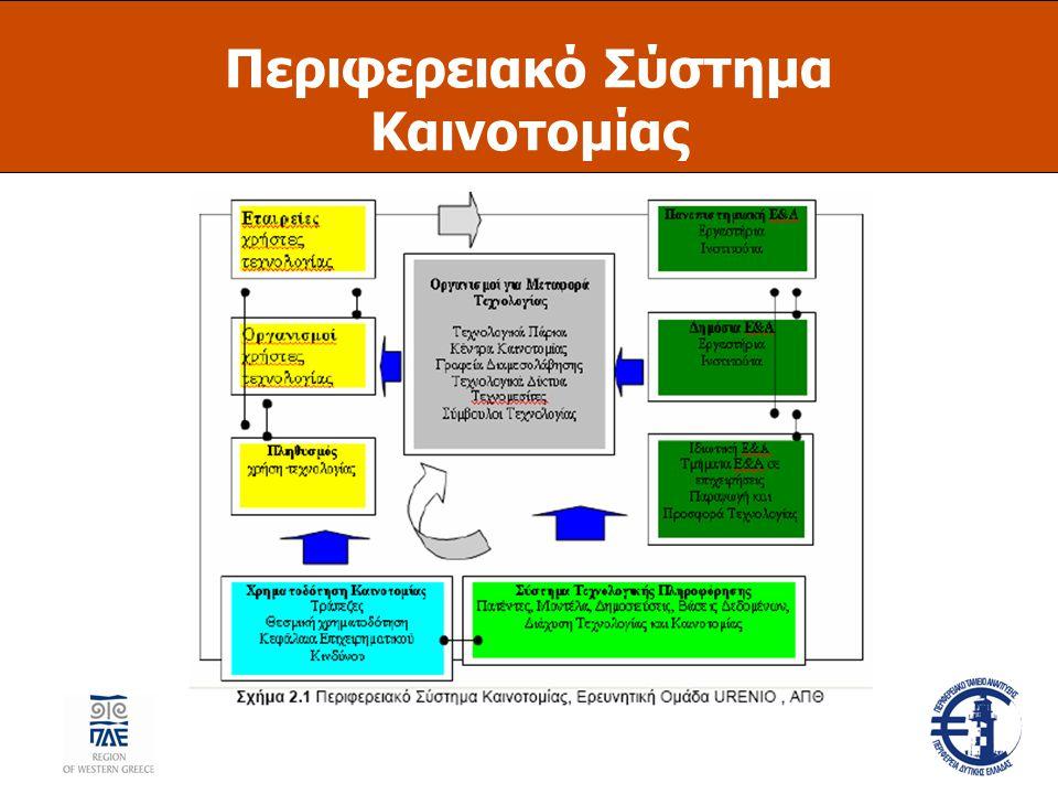 Περιφερειακό Σύστημα Καινοτομίας