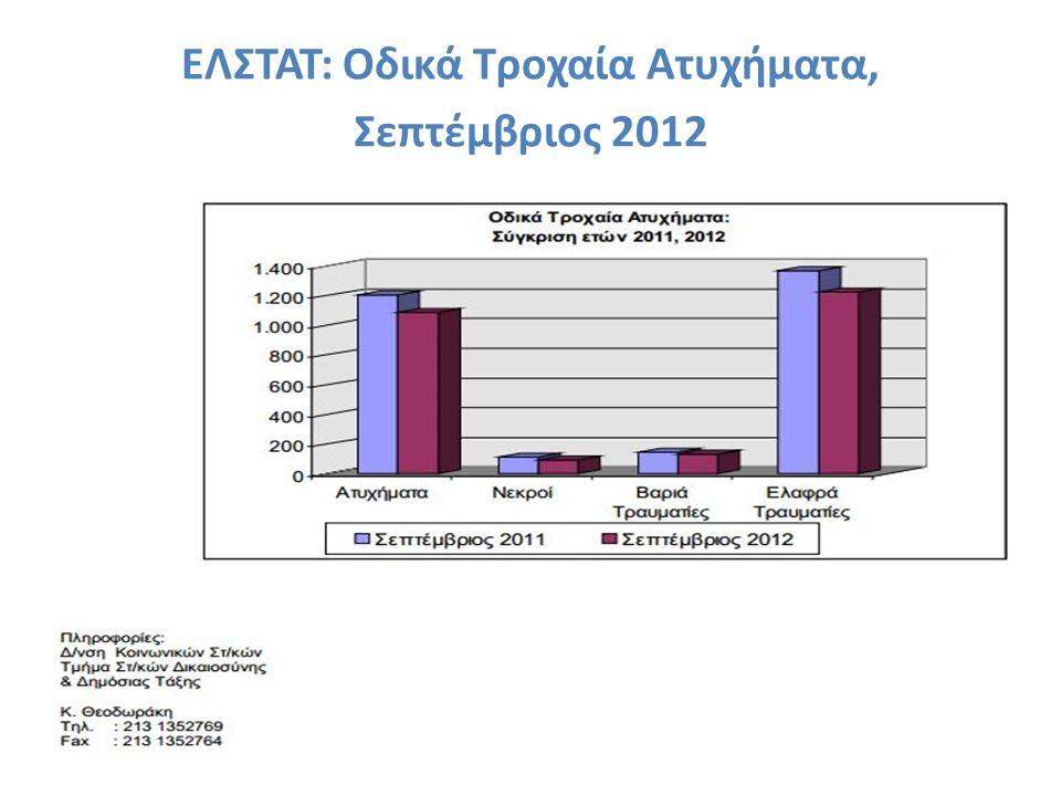 ΕΛΣΤΑΤ: Oδικά Τροχαία Ατυχήματα, Σεπτέµβριος 2012