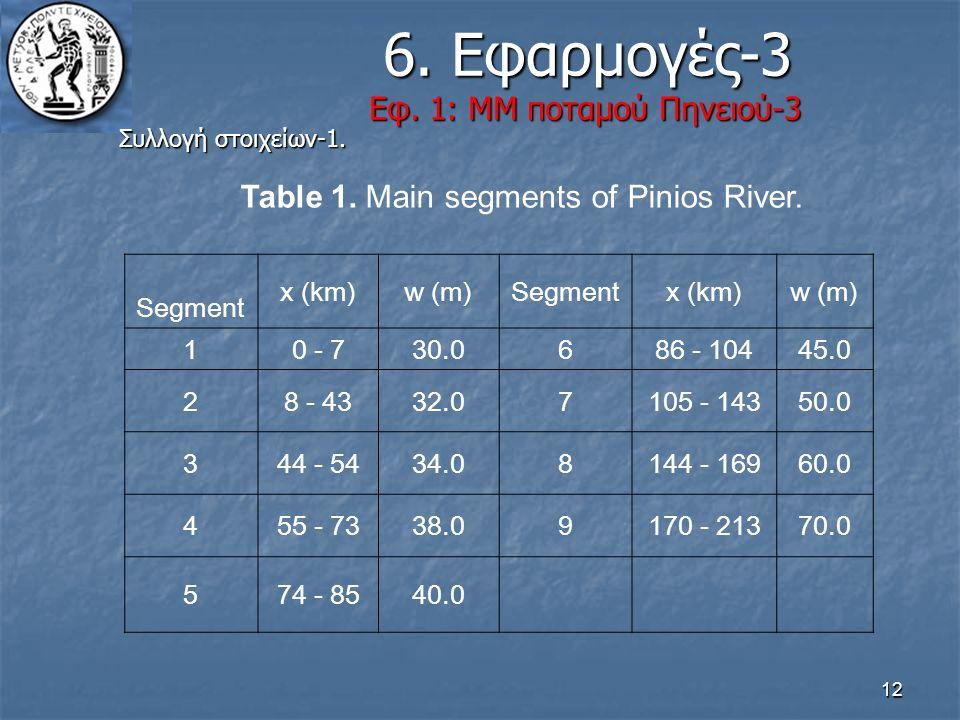 12 6. Εφαρμογές-3 Εφ. 1: ΜΜ ποταμού Πηνειού-3 6. Εφαρμογές-3 Εφ. 1: ΜΜ ποταμού Πηνειού-3 Συλλογή στοιχείων-1. Table 1. Main segments of Pinios River.