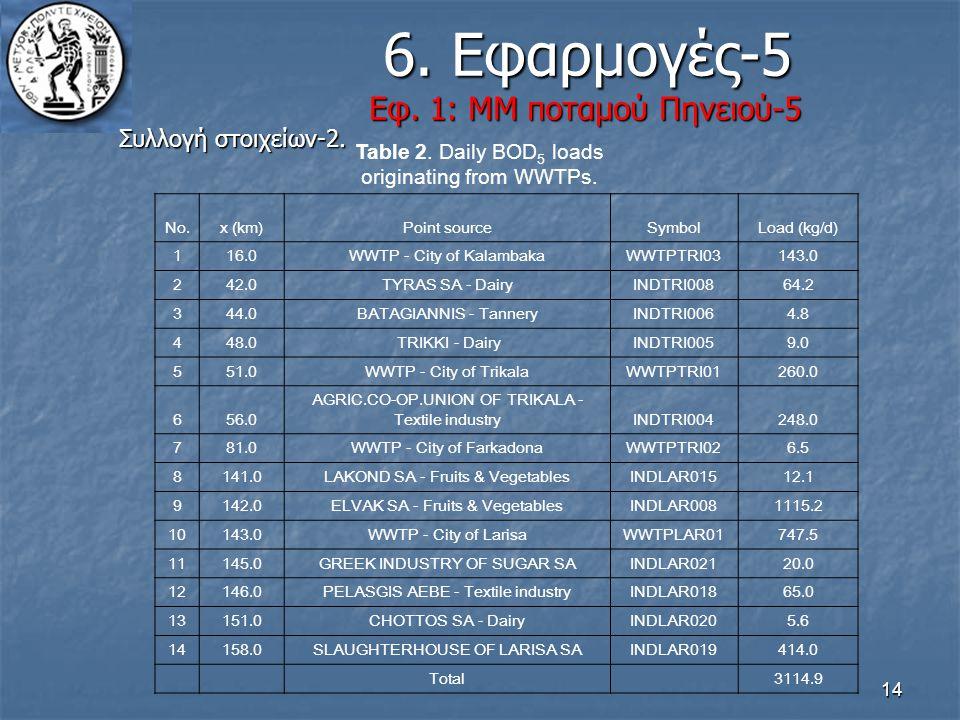 14 6. Εφαρμογές-5 Εφ. 1: ΜΜ ποταμού Πηνειού-5 6. Εφαρμογές-5 Εφ. 1: ΜΜ ποταμού Πηνειού-5 Συλλογή στοιχείων-2. Table 2. Daily BOD 5 loads originating f