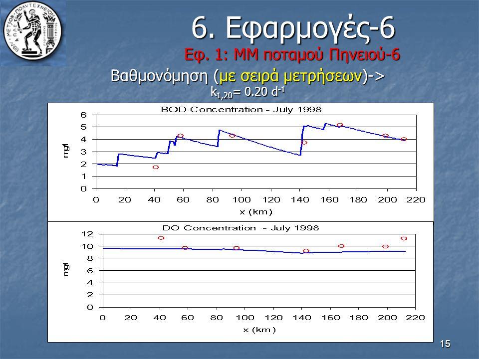 15 6. Εφαρμογές-6 Εφ. 1: ΜΜ ποταμού Πηνειού-6 6. Εφαρμογές-6 Εφ. 1: ΜΜ ποταμού Πηνειού-6 Βαθμονόμηση (με σειρά μετρήσεων)-> k 1,20 = 0.20 d -1