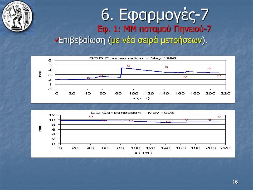 16 6. Εφαρμογές-7 Εφ. 1: ΜΜ ποταμού Πηνειού-7 6. Εφαρμογές-7 Εφ. 1: ΜΜ ποταμού Πηνειού-7 Επιβεβαίωση (με νέα σειρά μετρήσεων). Επιβεβαίωση (με νέα σει