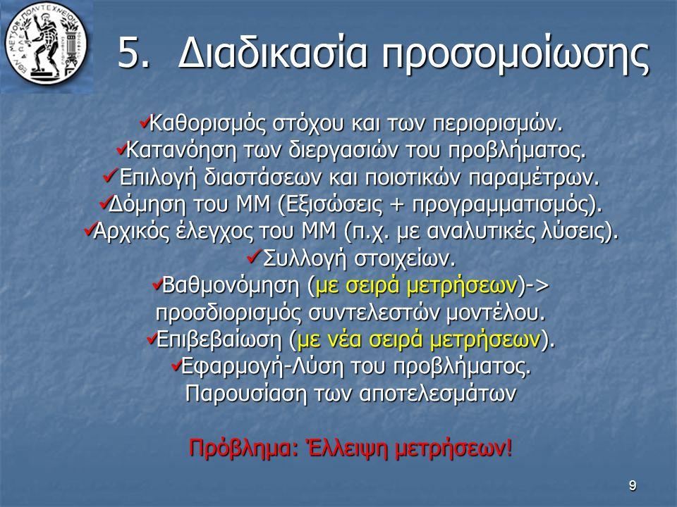 9 5.Διαδικασία προσομοίωσης Καθορισμός στόχου και των περιορισμών. Καθορισμός στόχου και των περιορισμών. Κατανόηση των διεργασιών του προβλήματος. Κα