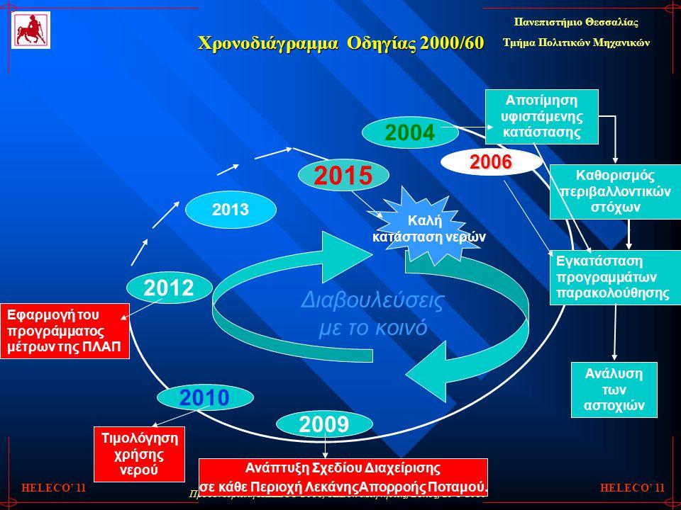 Προσυνεδριακή HELECO 2011, ΤΕΕ Ν. Μαγνησίας, Βόλος, 29-5-2010 Πανεπιστήμιο Θεσσαλίας Τμήμα Πολιτικών Μηχανικών HELECO' 11 Χρονοδιάγραμμα Οδηγίας 2000/