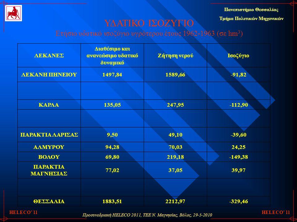 Προσυνεδριακή HELECO 2011, ΤΕΕ Ν. Μαγνησίας, Βόλος, 29-5-2010 Πανεπιστήμιο Θεσσαλίας Τμήμα Πολιτικών Μηχανικών HELECO' 11 ΥΔΑΤΙΚΟ ΙΣΟΖΥΓΙΟ Ετήσιο υδατ