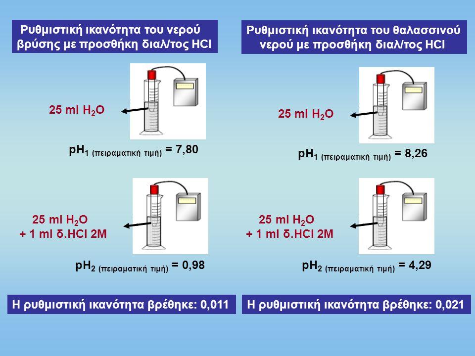 Ρυθμιστική ικανότητα του νερού βρύσης με προσθήκη διαλ/τος ΗCl 25 ml H 2 O pH 1 (πειραματική τιμή) = 7,80 25 ml H 2 O + 1 ml δ.ΗCl 2M pH 2 (πειραματικ